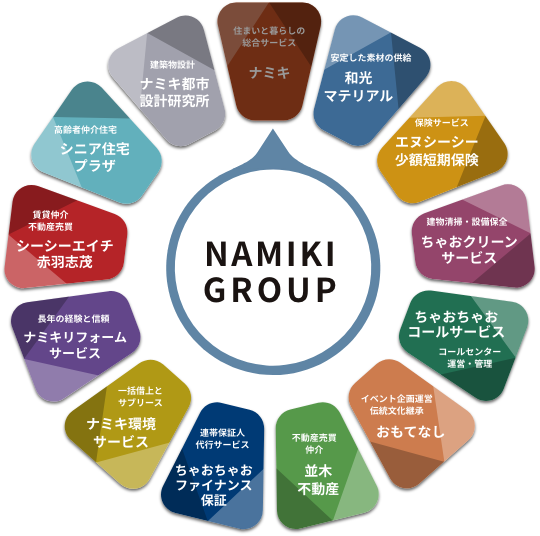 NAMIKI GROUP